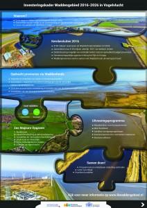 investeringskader-waddengebied-2016-2026-in-vogelvlucht